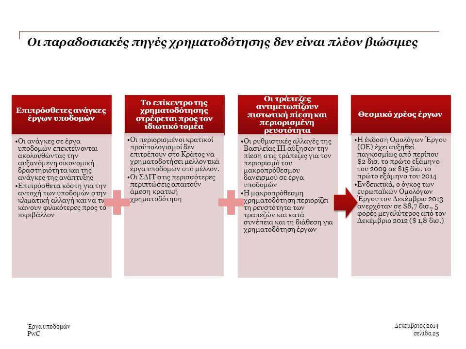 PwC Οι παραδοσιακές πηγές χρηματοδότησης δεν είναι πλέον βιώσιμες Δεκέμβριος 2014 Επιπρόσθετες ανάγκες έργων υποδομών Οι ανάγκες σε έργα υποδομών επεκτείνονται ακολουθώντας την αυξανόμενη οικονομική δραστηριότητα και της ανάγκες της ανάπτυξης Επιπρόσθετα κόστη για την αντοχή των υποδομών στην κλιματική αλλαγή και να τις κάνουν φιλικότερες προς το περιβάλλον Το επίκεντρο της χρηματοδότησης στρέφεται προς τον ιδιωτικό τομέα Οι περιορισμένοι κρατικοί προϋπολογισμοί δεν επιτρέπουν στο Κράτος να χρηματοδοτήσει μελλοντικά έργα υποδομών στο μέλλον.