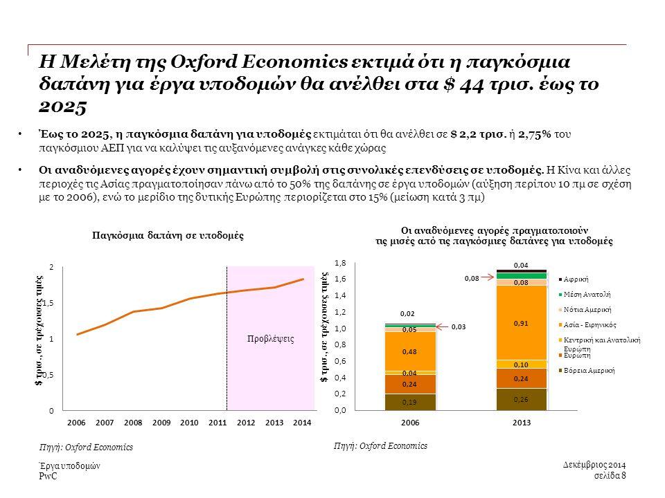 PwC Η Μελέτη της Oxford Economics εκτιμά ότι η παγκόσμια δαπάνη για έργα υποδομών θα ανέλθει στα $ 44 τρισ.