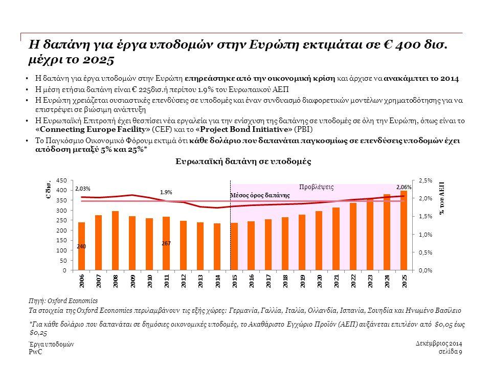 PwC Προβλέψεις Η δαπάνη για έργα υποδομών στην Ευρώπη εκτιμάται σε € 400 δισ.