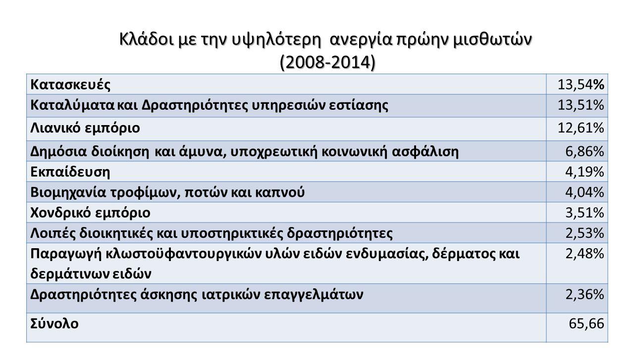 Κλάδοι με την υψηλότερη ανεργία πρώην μισθωτών (2008-2014) Κατασκευές13,54% Καταλύματα και Δραστηριότητες υπηρεσιών εστίασης13,51% Λιανικό εμπόριο12,6
