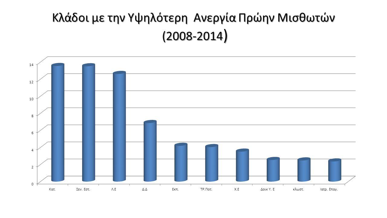 Κλάδοι με την Υψηλότερη Ανεργία Πρώην Μισθωτών (2008-2014 )
