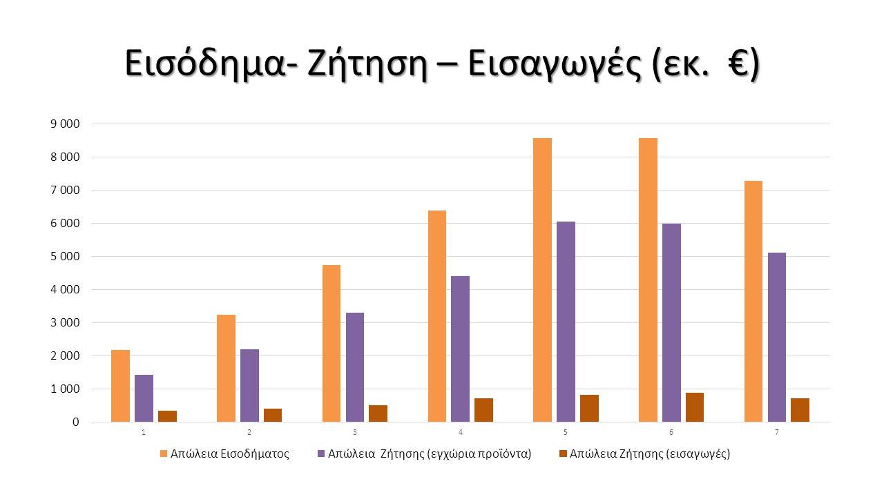 Εισόδημα- Ζήτηση – Εισαγωγές (εκ. €)