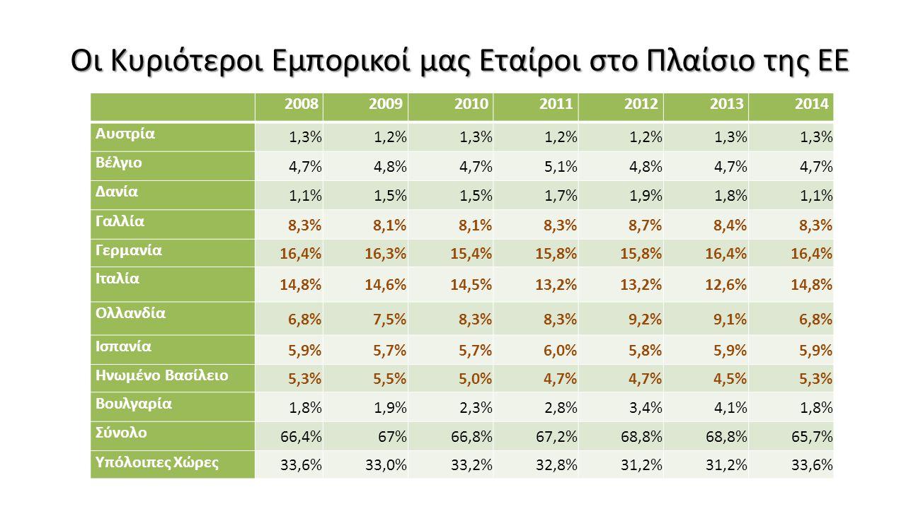 Οι Κυριότεροι Εμπορικοί μας Εταίροι στο Πλαίσιο της ΕΕ 2008200920102011201220132014 Αυστρία 1,3%1,2%1,3%1,2% 1,3% Βέλγιο 4,7%4,8%4,7%5,1%4,8%4,7% Δανί