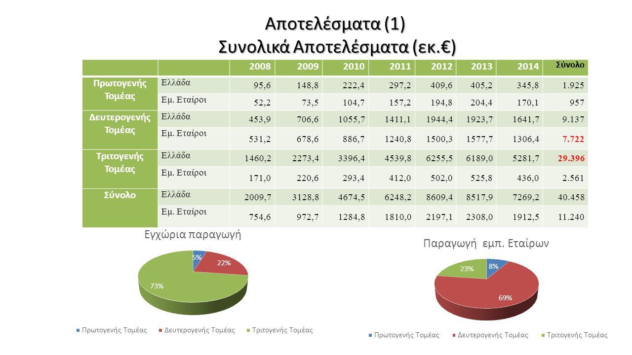 Αποτελέσματα (1) Συνολικά Αποτελέσματα (εκ.€) 2008200920102011201220132014 Σύνολο Πρωτογενής Τομέας Ελλάδα 95,6148,8222,4297,2409,6405,2345,81.925 Εμ.