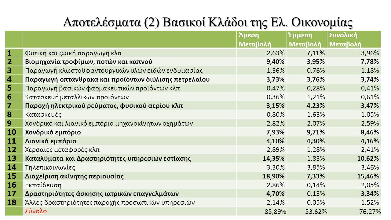 Άμεση Μεταβολή Έμμεση Μεταβολή Συνολική Μεταβολή 1 Φυτική και ζωική παραγωγή κλπ2,63%7,11%3,96% 2 Βιομηχανία τροφίμων, ποτών και καπνού9,40%3,95%7,78%