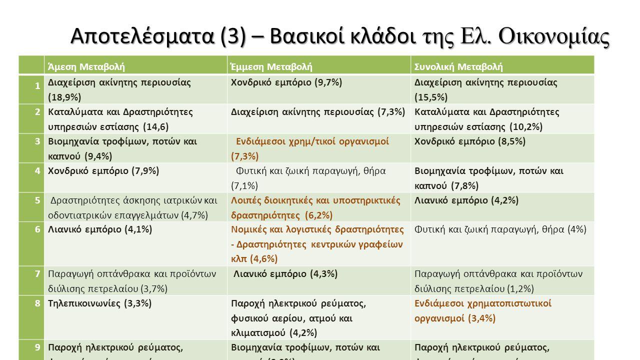 Αποτελέσματα (3) – Βασικοί κλάδοι της Ελ. Οικονομίας Άμεση ΜεταβολήΈμμεση ΜεταβολήΣυνολική Μεταβολή 1 Διαχείριση ακίνητης περιουσίας (18,9%) Χονδρικό