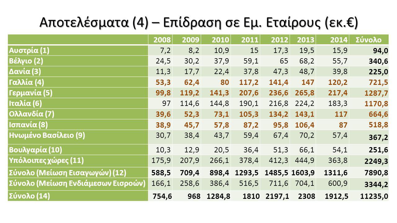 Αποτελέσματα (4) – Επίδραση σε Εμ. Εταίρους (εκ.€) 2008200920102011201220132014Σύνολο Αυστρία (1)7,28,210,91517,319,515,9 94,0 Βέλγιο (2)24,530,237,95