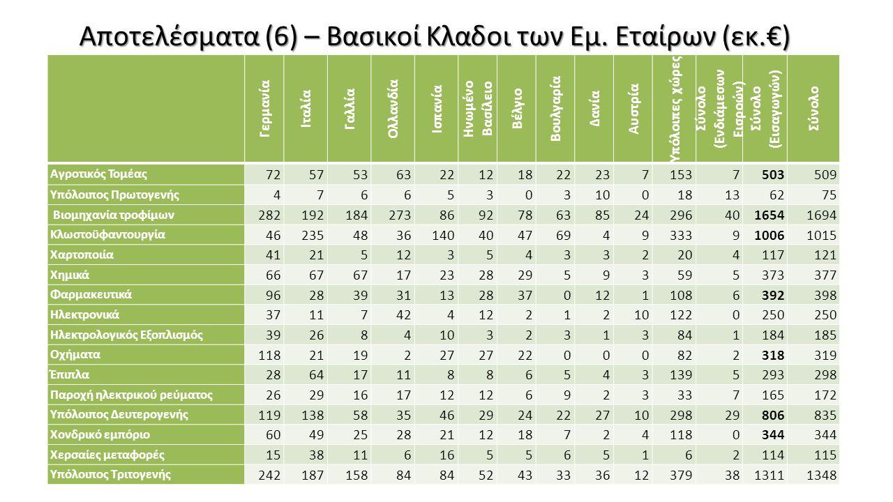 Αποτελέσματα (6) – Βασικοί Κλαδοι των Εμ. Εταίρων (εκ.€) Γερμανία Ιταλία Γαλλία Ολλανδία Ισπανία Ηνωμένο Βασίλειο Βέλγιο Βουλγαρία Δανία Αυστρία Υπόλο