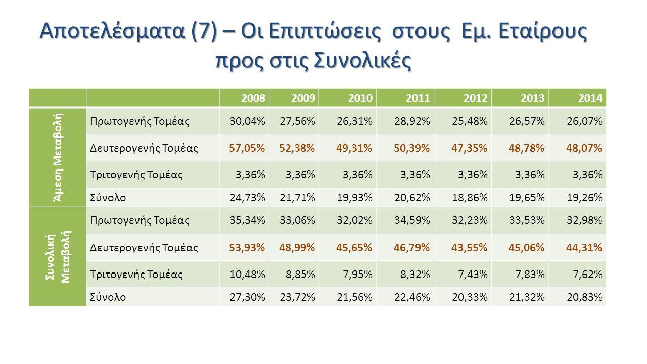 Αποτελέσματα (7) – Οι Επιπτώσεις στους Εμ. Εταίρους προς στις Συνολικές 2008200920102011201220132014 Άμεση Μεταβολή Πρωτογενής Τομέας30,04%27,56%26,31