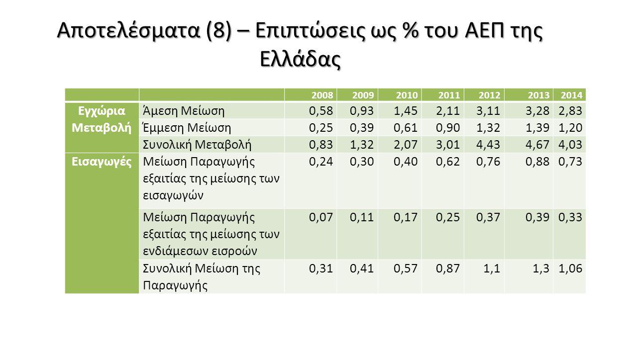 Αποτελέσματα (8) – Επιπτώσεις ως % του ΑΕΠ της Ελλάδας 2008200920102011201220132014 Εγχώρια Μεταβολή Άμεση Μείωση0,580,931,452,113,113,282,83 Έμμεση Μ