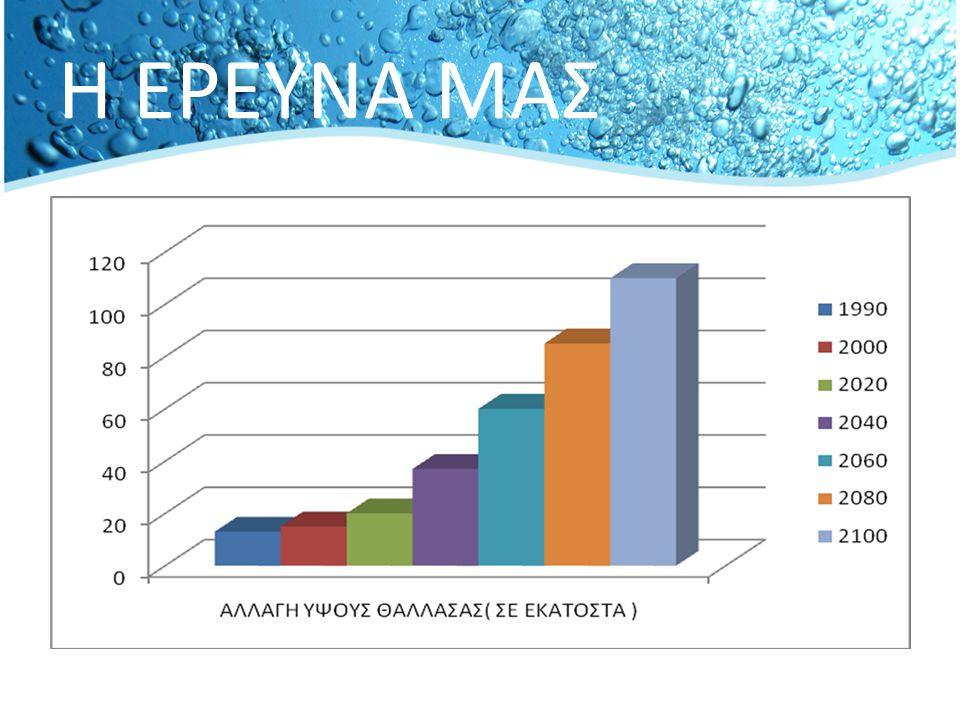 Καθώς αυξάνονται οι θερμοκρασίες, οι θάλασσες απορροφούν περισσότερη θερμότητα από την ατμόσφαιρα προκαλώντας την επέκταση και άνοδο της στάθμης των νερών τους.