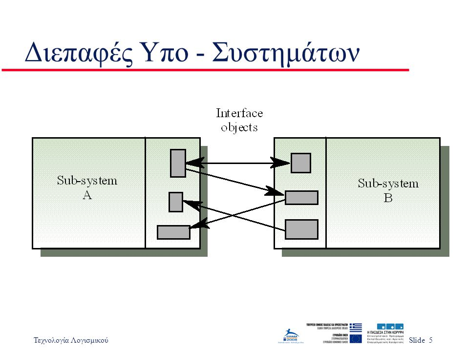 Τεχνολογία ΛογισμικούSlide 5 Διεπαφές Υπο - Συστημάτων