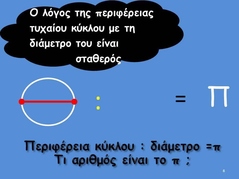 : Ο λόγος της περιφέρειας τυχαίου κύκλου με τη διάμετρο του είναι σταθερός = Π 8