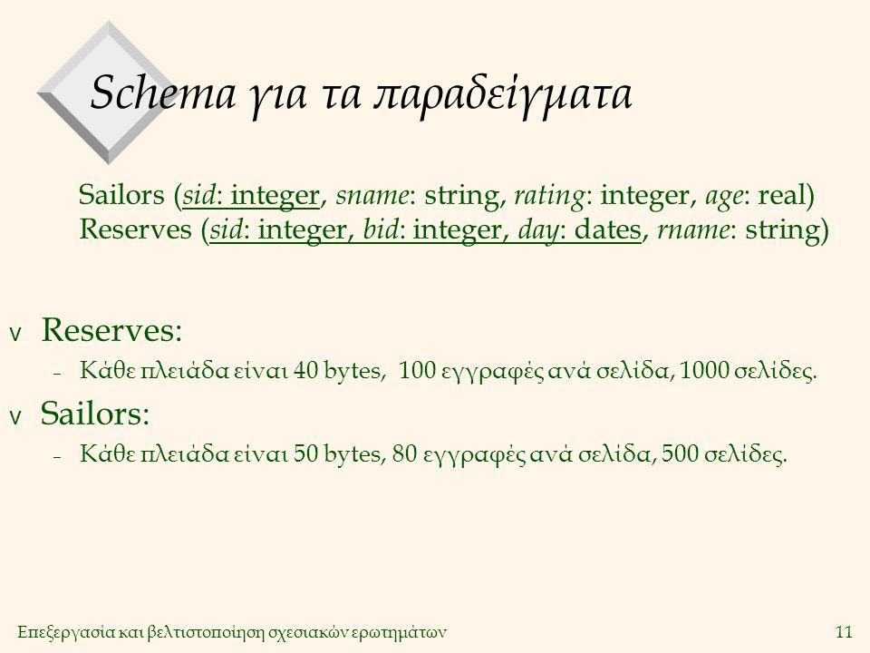 Επεξεργασία και βελτιστοποίηση σχεσιακών ερωτημάτων11 Schema για τα παραδείγματα v Reserves: – Κάθε πλειάδα είναι 40 bytes, 100 εγγραφές ανά σελίδα, 1000 σελίδες.