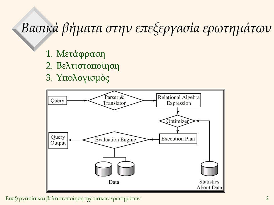 Επεξεργασία και βελτιστοποίηση σχεσιακών ερωτημάτων2 Βασικά βήματα στην επεξεργασία ερωτημάτων 1.Μετάφραση 2.Βελτιστοποίηση 3.Υπολογισμός