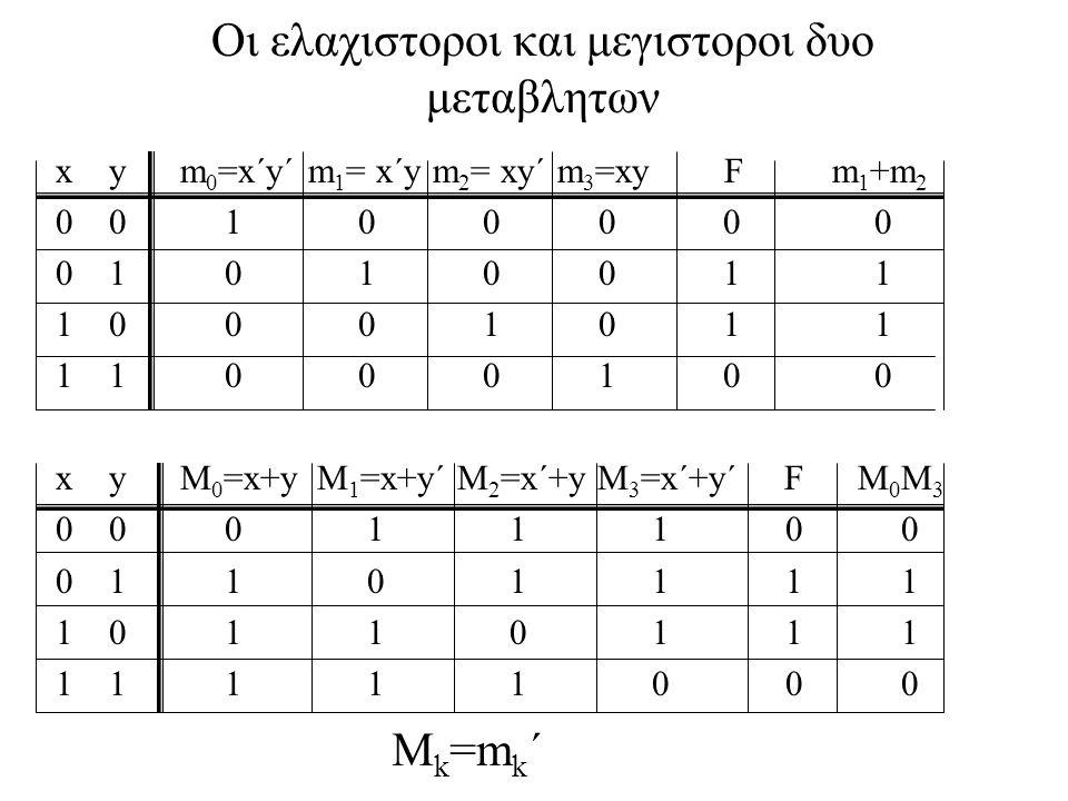 Οι ελαχιστοροι και μεγιστοροι δυο μεταβλητων x y m 0 =x´y´ m 1 = x´y m 2 = xy´ m 3 =xy F m 1 +m 2 0 0 1 0 0 0 0 0 0 1 0 1 0 0 1 1 1 0 0 0 1 0 1 1 1 1