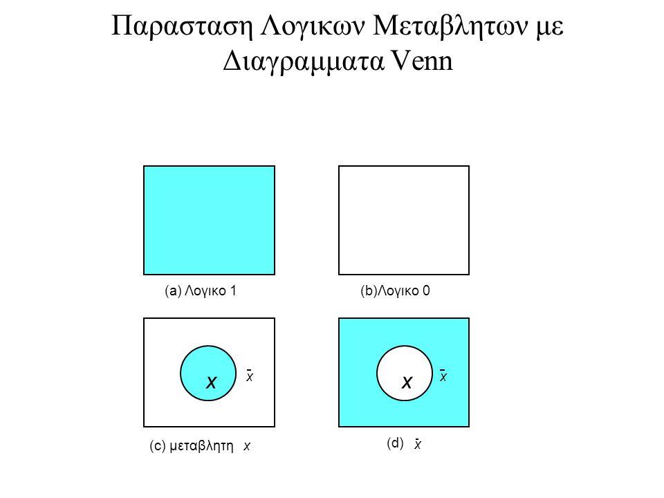 Παρασταση Λογικων Μεταβλητων με Διαγραμματα Venn x xx (a) Λογικο 1(b)Λογικο 0 (c) μεταβλητηx (d) x x