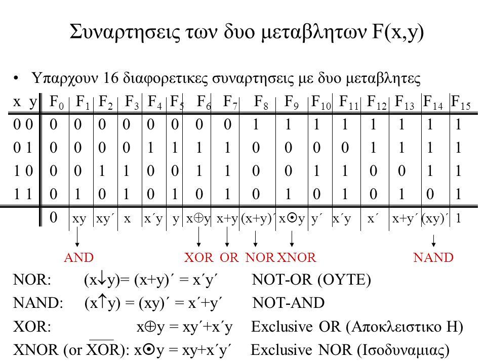 Συναρτησεις των δυο μεταβλητων F(x,y) Υπαρχουν 16 διαφορετικες συναρτησεις με δυο μεταβλητες x y F 0 F 1 F 2 F 3 F 4 F 5 F 6 F 7 F 8 F 9 F 10 F 11 F 1