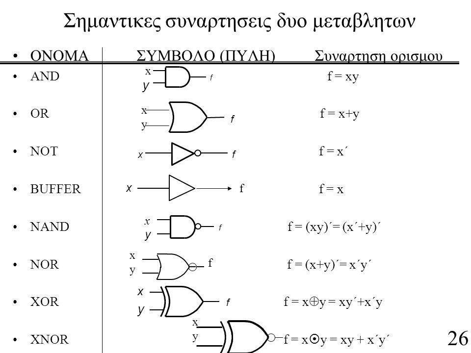 Σημαντικες συναρτησεις δυο μεταβλητων ΟΝΟΜΑ ΣΥΜΒΟΛΟ (ΠΥΛΗ) Συναρτηση ορισμου AND f = xy OR f = x+y NOT f = x´ BUFFER f = x NAND f = (xy)´= (x´+y)´ NOR