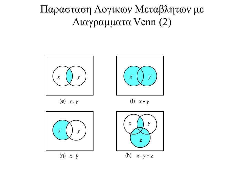 Επαληθευση της επιμεριστικης ιδιοτητας xy z xy z xy z xy z xy z xy z x xy  xy  x+z  xyz+  (a) (d) (c)(f) xz  yz+ (b) (e)