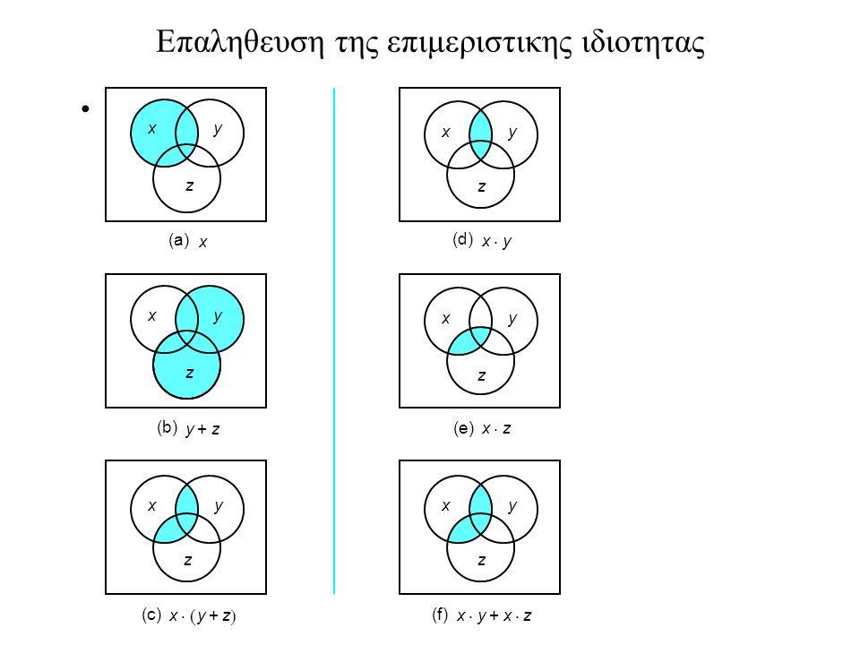 Συναρτησεις των δυο μεταβλητων F(x,y) Υπαρχουν 16 διαφορετικες συναρτησεις με δυο μεταβλητες x y F 0 F 1 F 2 F 3 F 4 F 5 F 6 F 7 F 8 F 9 F 10 F 11 F 12 F 13 F 14 F 15 0 0 0 0 0 0 0 0 0 0 1 1 1 1 1 1 1 1 0 1 0 0 0 0 1 1 1 1 0 0 0 0 1 1 1 1 1 0 0 0 1 1 0 0 1 1 0 0 1 1 0 0 1 1 1 1 0 1 0 1 0 1 0 1 0 1 0 1 0 1 0 1 0 xy xy´ x x´y y x  y x+y (x+y)´ x  y y´ x´y x´ x+y´ (xy)´ 1 AND XOR OR NOR XNOR NAND NOR: (x  y)= (x+y)´ = x´y´ NOT-OR (ΟΥΤΕ) NAND: (x  y) = (xy)´ = x´+y´ NOT-AND XOR: x  y = xy´+x´y Exclusive OR (Αποκλειστικο Η) XNOR (or XOR): x  y = xy+x´y´ Exclusive NOR (Ισοδυναμιας)