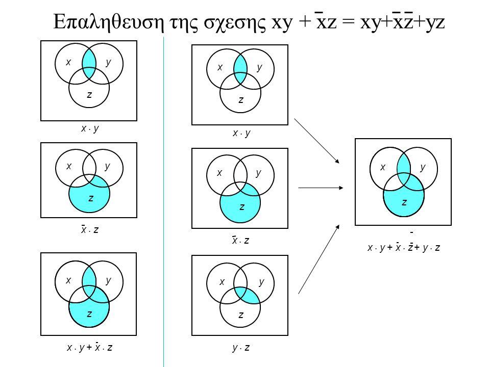 Σημαντικες συναρτησεις δυο μεταβλητων ΟΝΟΜΑ ΣΥΜΒΟΛΟ (ΠΥΛΗ) Συναρτηση ορισμου AND f = xy OR f = x+y NOT f = x´ BUFFER f = x NAND f = (xy)´= (x´+y)´ NOR f = (x+y)´= x´y´ XOR f = x  y = xy´+x´y XNOR f = x  y = xy + x´y´ f x y xf f y x x f x y f f xyxy xyxy f xyxy 26