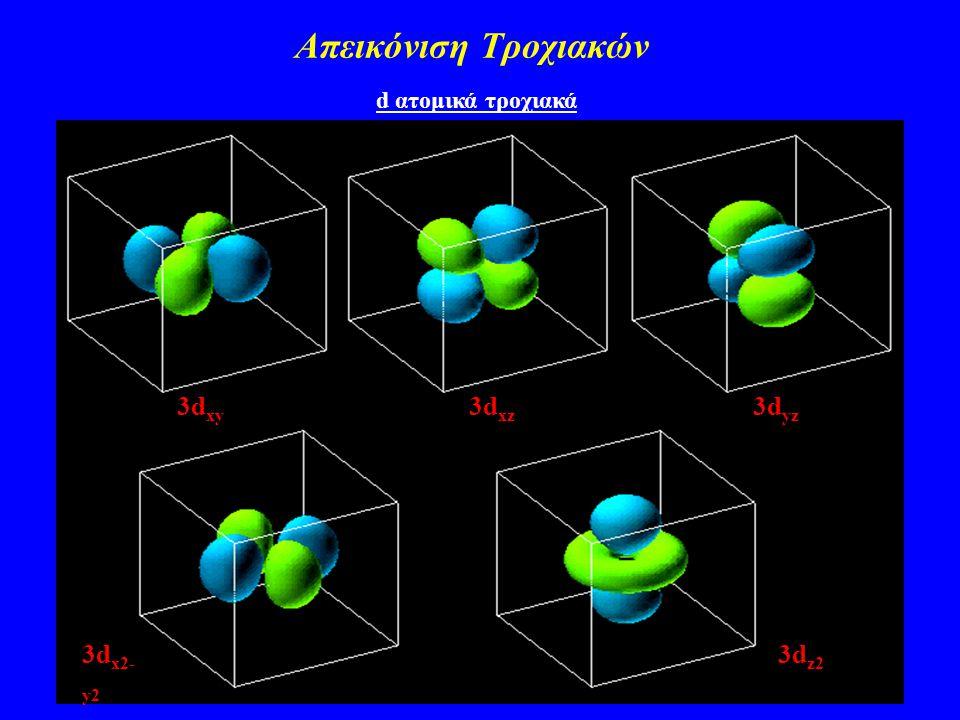 Απεικόνιση Τροχιακών d ατομικά τροχιακά 3d xy 3d xz 3d yz 3d x2- y2 3d z2