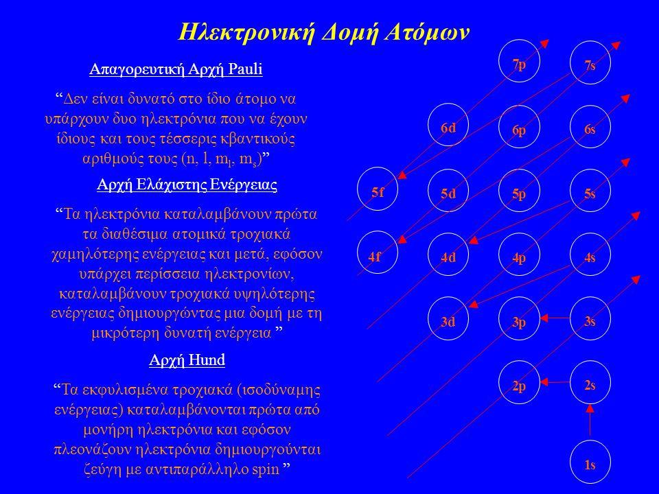 """Ηλεκτρονική Δομή Ατόμων Απαγορευτική Αρχή Pauli """"Δεν είναι δυνατό στο ίδιο άτομο να υπάρχουν δυο ηλεκτρόνια που να έχουν ίδιους και τους τέσσερις κβαν"""