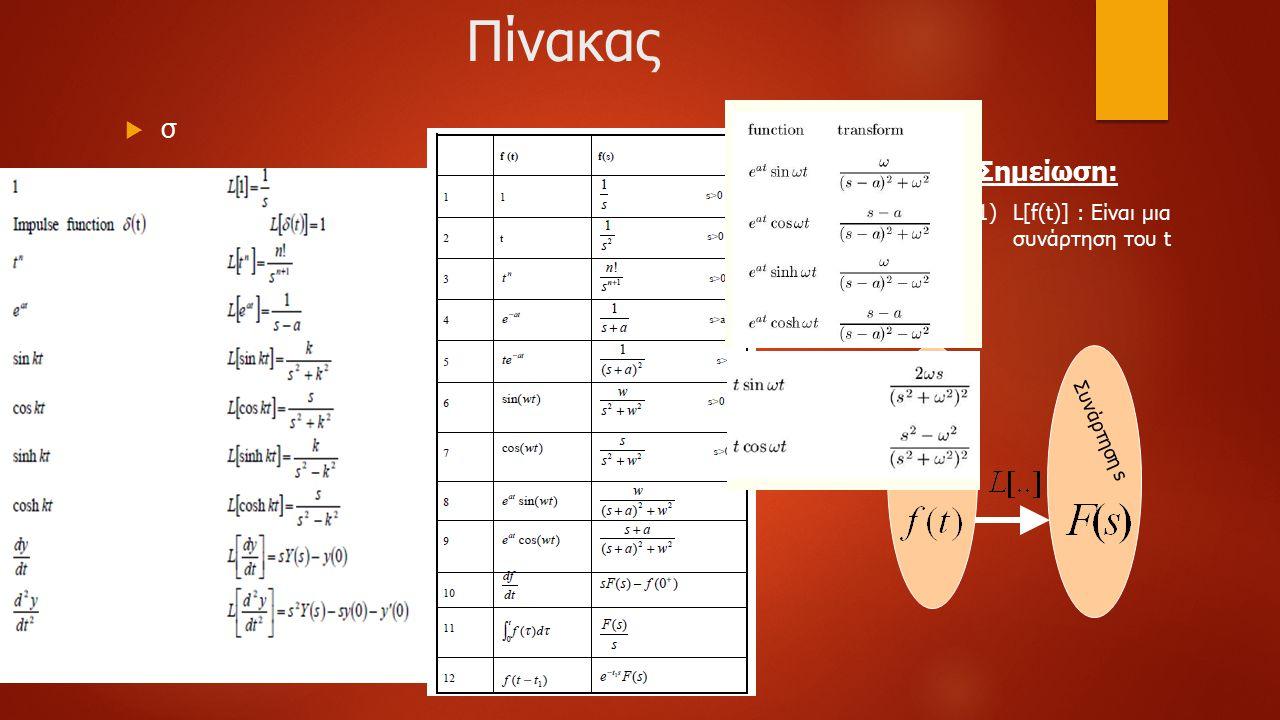 Πίνακας σσ Σημείωση: 1)L[f(t)] : Είναι μια συνάρτηση του t Συνάρτηση s Συνάρτηση t