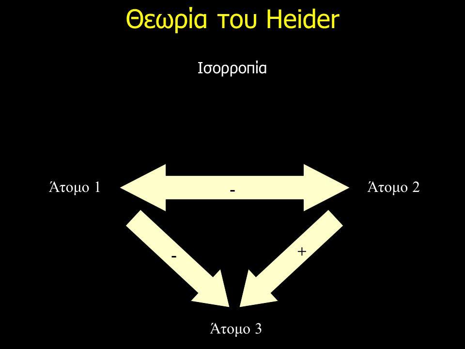 Θεωρία του Heider Ισορροπία Άτομο 1Άτομο 2 Άτομο 3 - - +