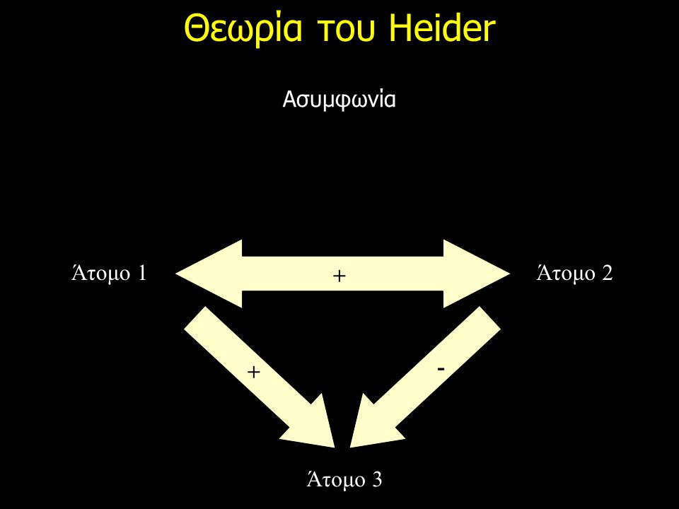 Θεωρία του Heider Ασυμφωνία Άτομο 1Άτομο 2 Άτομο 3 + + -