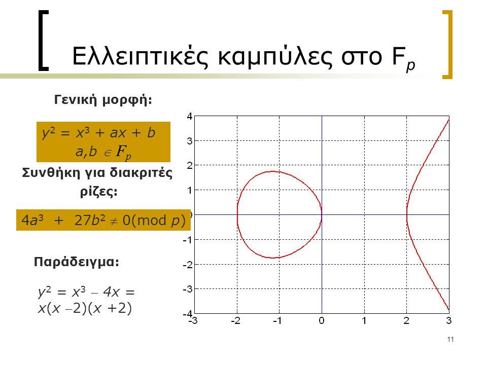 11 Ελλειπτικές καμπύλες στο F p Παράδειγμα: y 2 = x 3  4x = x(x 2)(x +2) Συνθήκη για διακριτές ρίζες: 4a 3 + 27b 2  0(mod p) y 2 = x 3 + ax + b a,b  F p Γενική μορφή: