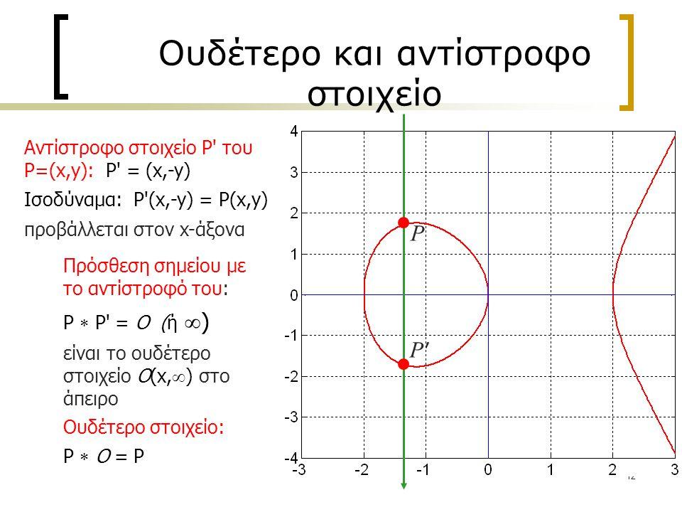 12 Ουδέτερο και αντίστροφο στοιχείο Αντίστροφο στοιχείο P του P=(x,y): P = (x,-y) Ισοδύναμα: P (x,-y) = P(x,y) προβάλλεται στον x-άξονα Πρόσθεση σημείου με το αντίστροφό του: P  P = O (ή  ) είναι το ουδέτερο στοιχείο O(x,  ) στο άπειρο P P Ουδέτερο στοιχείο: P  O = P P