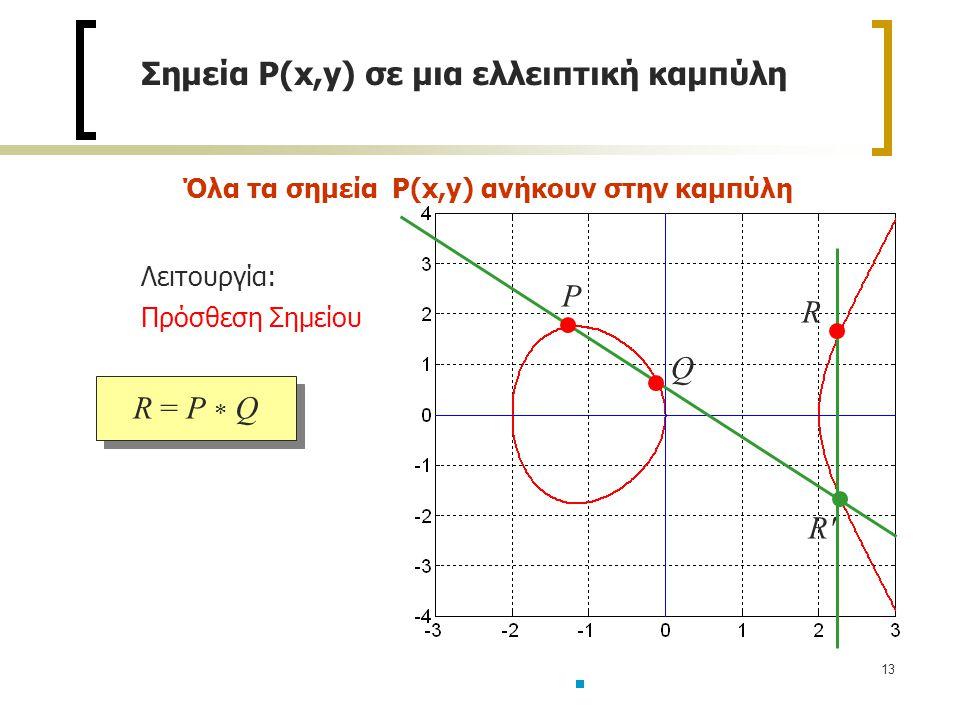 13 Σημεία P(x,y) σε μια ελλειπτική καμπύλη R = P  Q Όλα τα σημεία P(x,y) ανήκουν στην καμπύλη Λειτουργία: Πρόσθεση Σημείου R R R P Q
