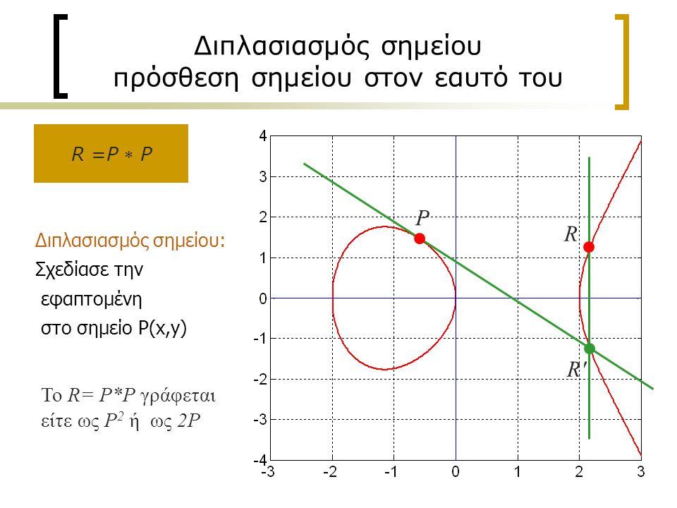 14 Διπλασιασμός σημείου πρόσθεση σημείου στον εαυτό του Διπλασιασμός σημείου: Σχεδίασε την εφαπτομένη στο σημείο P(x,y) R R R P R =P  P Το R= Ρ*Ρ γράφεται είτε ως P 2 ή ως 2Ρ