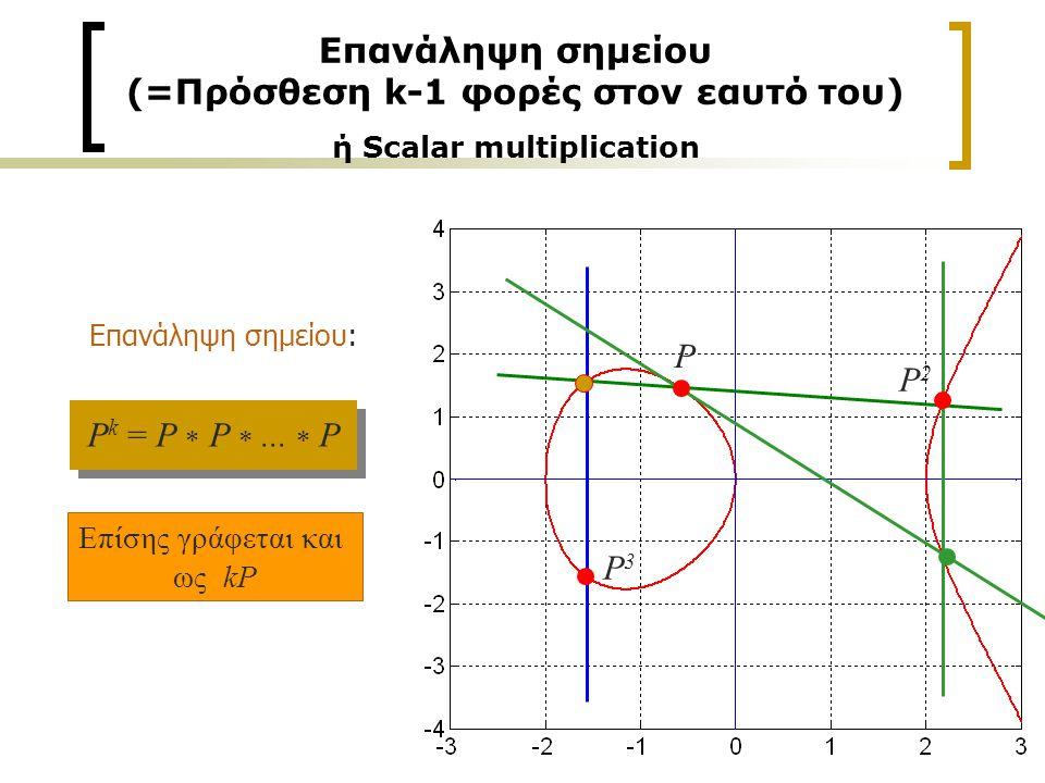15 Επανάληψη σημείου (=Πρόσθεση k-1 φορές στον εαυτό του) ή Scalar multiplication P k = P  P ...