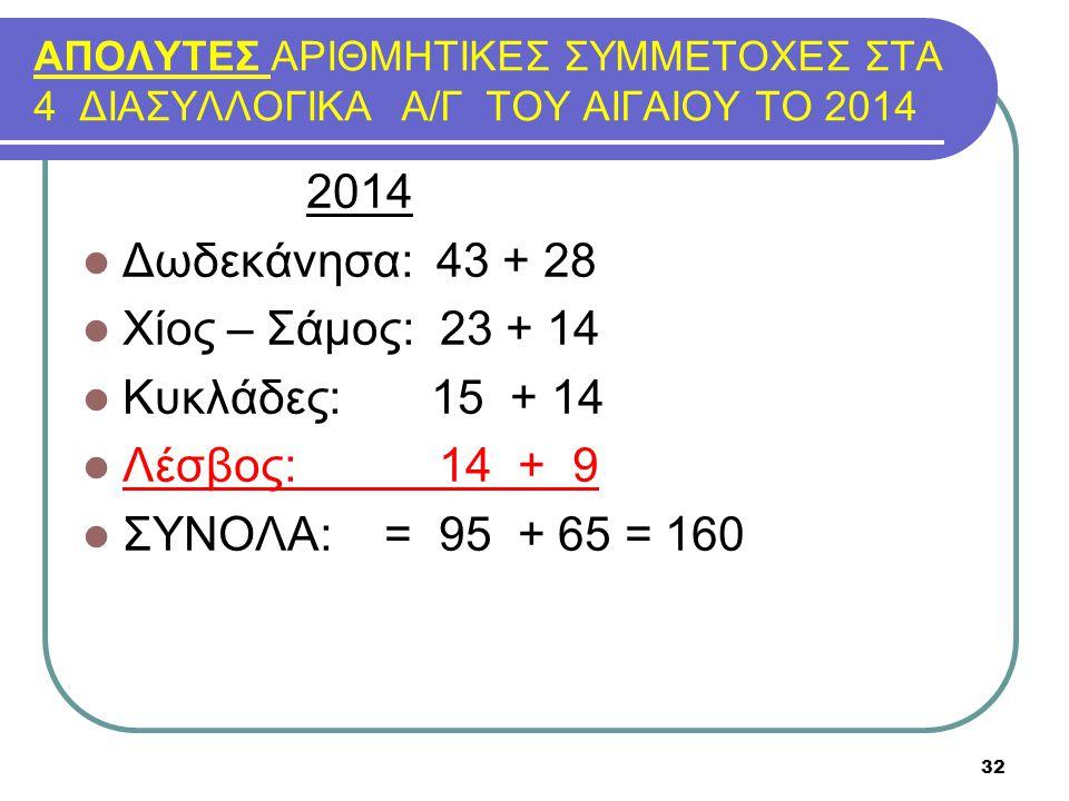 ΑΠΟΛΥΤΕΣ ΑΡΙΘΜΗΤΙΚΕΣ ΣΥΜΜΕΤΟΧΕΣ ΣΤΑ 4 ΔΙΑΣΥΛΛΟΓΙΚΑ Α/Γ ΤΟΥ ΑΙΓΑΙΟΥ ΤΟ 2014 2014 Δωδεκάνησα: 43 + 28 Χίος – Σάμος: 23 + 14 Κυκλάδες: 15 + 14 Λέσβος: 14