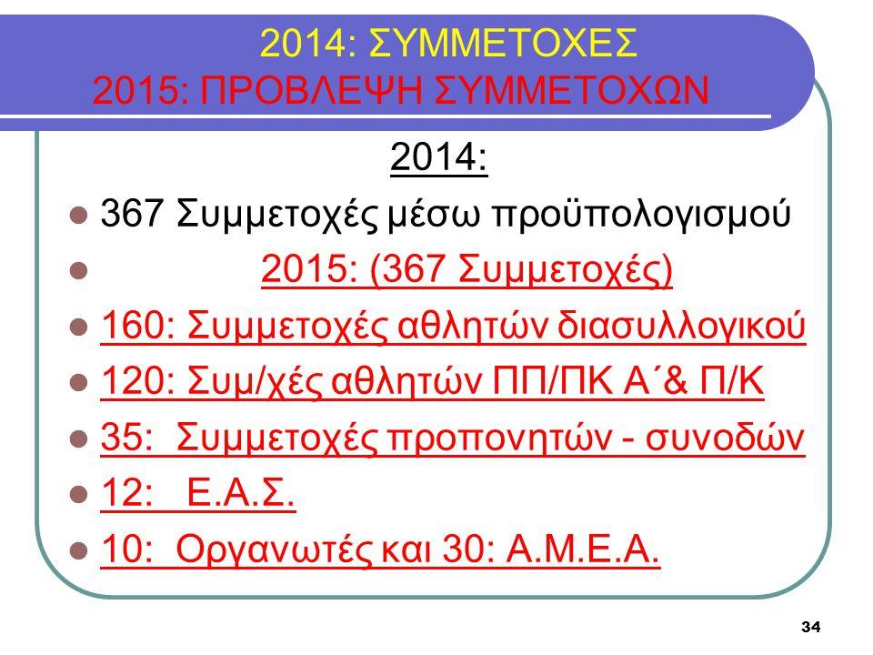 2014: ΣΥΜΜΕΤΟΧΕΣ 2015: ΠΡΟΒΛΕΨΗ ΣΥΜΜΕΤΟΧΩΝ 2014: 367 Συμμετοχές μέσω προϋπολογισμού 2015: (367 Συμμετοχές) 160: Συμμετοχές αθλητών διασυλλογικού 120: