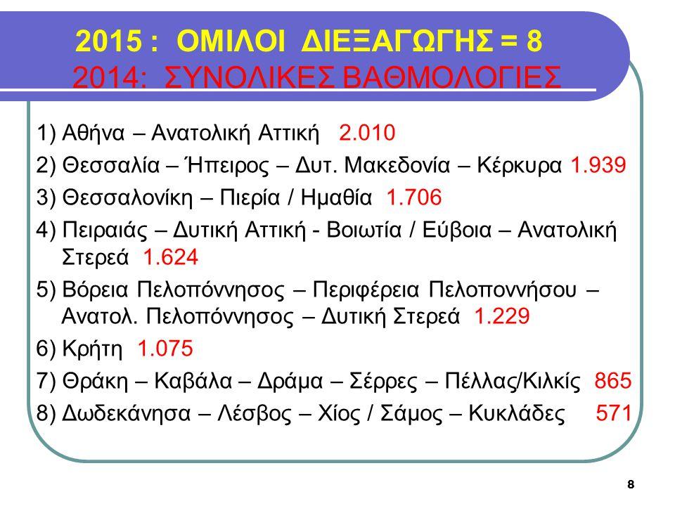 2015 : ΟΜΙΛΟΙ ΔΙΕΞΑΓΩΓΗΣ = 8 2014: ΣΥΝΟΛΙΚΕΣ ΒΑΘΜΟΛΟΓΙΕΣ 1) Αθήνα – Ανατολική Αττική 2.010 2) Θεσσαλία – Ήπειρος – Δυτ. Μακεδονία – Κέρκυρα 1.939 3) Θ