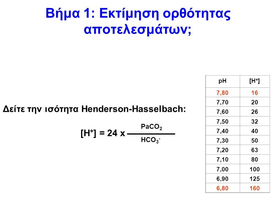 Βήμα 1: Εκτίμηση ορθότητας αποτελεσμάτων; Δείτε την ισότητα Henderson-Hasselbach: [H + ] = 24 x pH[Η + ] 7,8016 7,7020 7,6026 7,5032 7,4040 7,3050 7,2063 7,1080 7,00100 6,90125 6,80160 PaCO 2 HCO 3 -