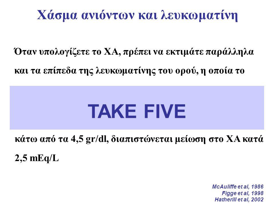 Όταν υπολογίζετε το ΧΑ, πρέπει να εκτιμάτε παράλληλα και τα επίπεδα της λευκωματίνης του ορού, η οποία το επηρεάζει σημαντικά Χάσμα ανιόντων και λευκωματίνη Για κάθε 1 gr/dl μείωσης της λευκωματίνης του ορού κάτω από τα 4,5 gr/dl, διαπιστώνεται μείωση στο ΧΑ κατά 2,5 mΕq/L TAKE FIVE McAuliffe et al, 1986 Figge et al, 1998 Hatherill et al, 2002