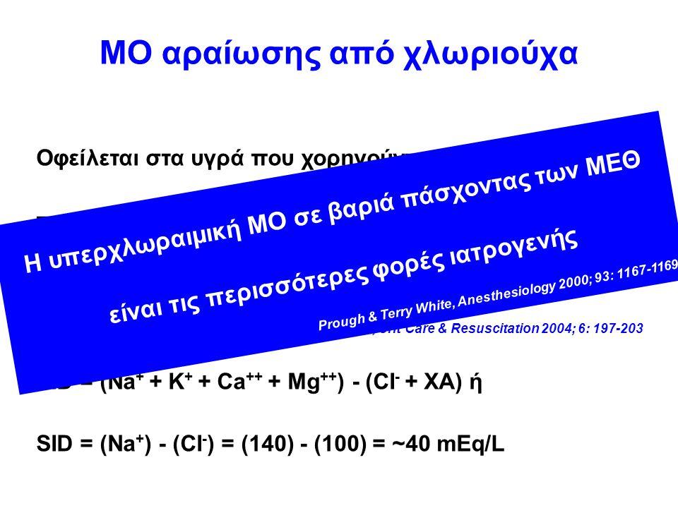 ΜΟ αραίωσης από χλωριούχα Οφείλεται στα υγρά που χορηγούνται κατά τις προσπάθειες ανάνηψης από το υπογκαιμικό shock (ισότονος NaCI), που οδηγεί σε υπερχλωραιμία Kellum, Crit Care & Resuscitation 2004; 6: 197-203 SID = (Na + + K + + Ca ++ + Mg ++ ) - (CI - + XA) ή SID = (Na + ) - (CI - ) = (140) - (100) = ~40 mEq/L Η υπερχλωραιμική ΜΟ σε βαριά πάσχοντας των ΜΕΘ είναι τις περισσότερες φορές ιατρογενής Prough & Terry White, Anesthesiology 2000; 93: 1167-1169