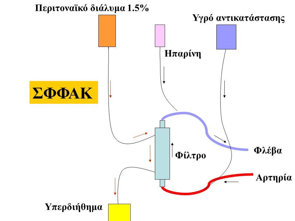 Ηπαρίνη Περιτοναϊκό διάλυμα 1.5% Υπερδιήθημα Φίλτρο Αρτηρία Φλέβα ΣΦΦΑΚ Υγρό αντικατάστασης