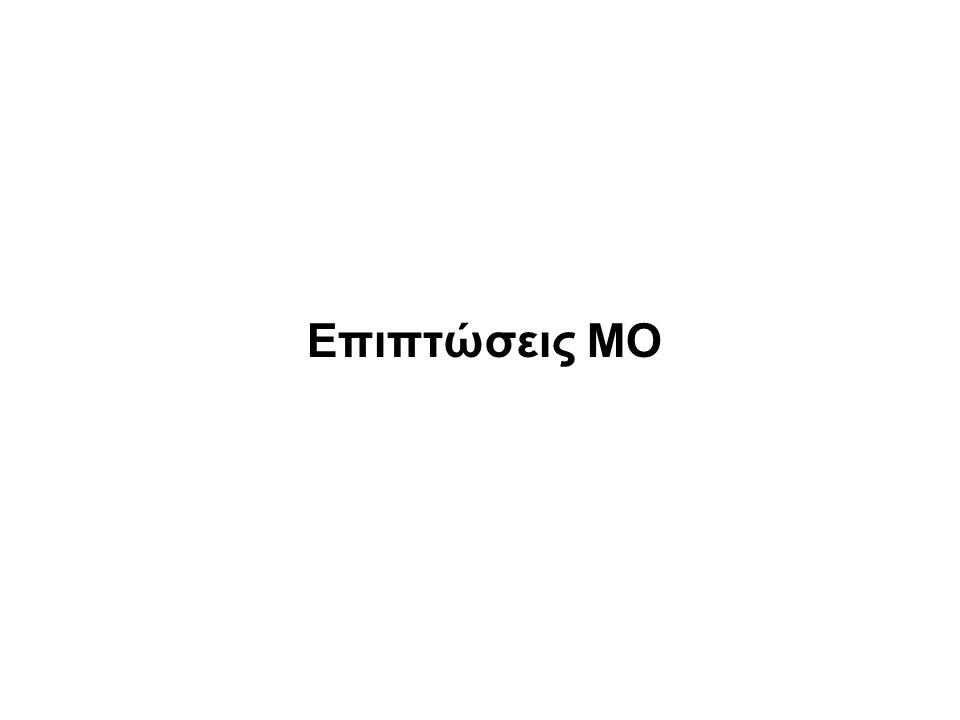 Το χαμηλό pH του πλάσματος μειώνει την συσταλτικότητα της καρδιάς διαμέσου ενός αριθμού αδρενεργικών υποδοχέων Συσταλτικότητα καρδιάς σε σχέση με pH Σύσπαση από ισοπροτερενόλη σε σχέση με pH Marsh, Margoli, & Kim 1988 % απάντηση % μεταβολή αριθμός β-υποδοχέων
