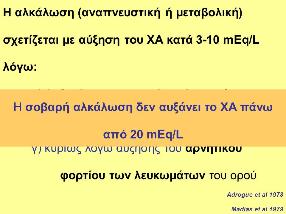 Είναι λάθος ο ασθενής με χαμηλά HCO 3 - να θεωρείται ότι έχει βασικά ΜΟ με φυσιολογικό ΧΑ Τα χαμηλά όμως HCO 3 - στην κλινική πράξη συχνότερα βρίσκονται σε ασθενείς με αναπνευστική αλκάλωση Επισήμανση HCO 3 - pH=pk+log 0,03 x PaCO 2 Η αλκάλωση (αναπνευστική ή μεταβολική) σχετίζεται με αύξηση του ΧΑ κατά 3-10 mEq/L λόγω: α) Αυξημένης παραγωγής γαλακτικών β) πιθανά λόγω της αφυδάτωσης και γ) κυρίως λόγω αύξησης του αρνητικού φορτίου των λευκωμάτων του ορού Adrogue et al 1978 Madias et al 1979 Η σοβαρή αλκάλωση δεν αυξάνει το ΧΑ πάνω από 20 mEq/L