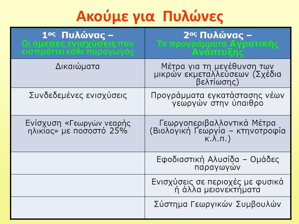 Ακούμε για Πυλώνες 1 ος Πυλώνας – Οι ά μεσες ε νισχύσεις που εισπράττει κάθε παραγωγός 2 ος Πυλώνας – Τα προγράμματα Αγροτική ς Ανάπτυξη ς ΔικαιώματαΜέτρα για τη μεγέθυνση των μικρών εκμεταλλεύσεων (Σχέδια βελτίωσης) Συνδεδεμένες ενισχύσειςΠρογράμματα εγκατάστασης νέων γεωργών στην ύπαιθρο Ενίσχυση « Γεωργών νεαρής ηλικίας» με ποσοστό 25% Γεωργοπεριβαλλοντικά Μέτρα (Βιολογική Γεωργία – κτηνοτροφία κ.λ.π.) Εφοδιαστική Αλυσίδα – Ομάδες παραγωγών Ενισχύσεις σε περιοχές με φυσικά ή άλλα μειονεκτήματα Σύστημα Γ εωργικών Συμβουλών
