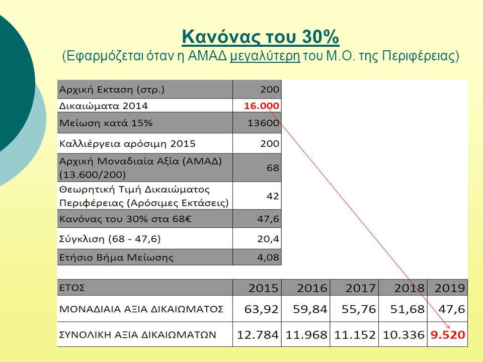 Κανόνας του 30% (Εφαρμόζεται όταν η ΑΜΑΔ μεγαλύτερη του Μ.Ο. της Περιφέρειας)