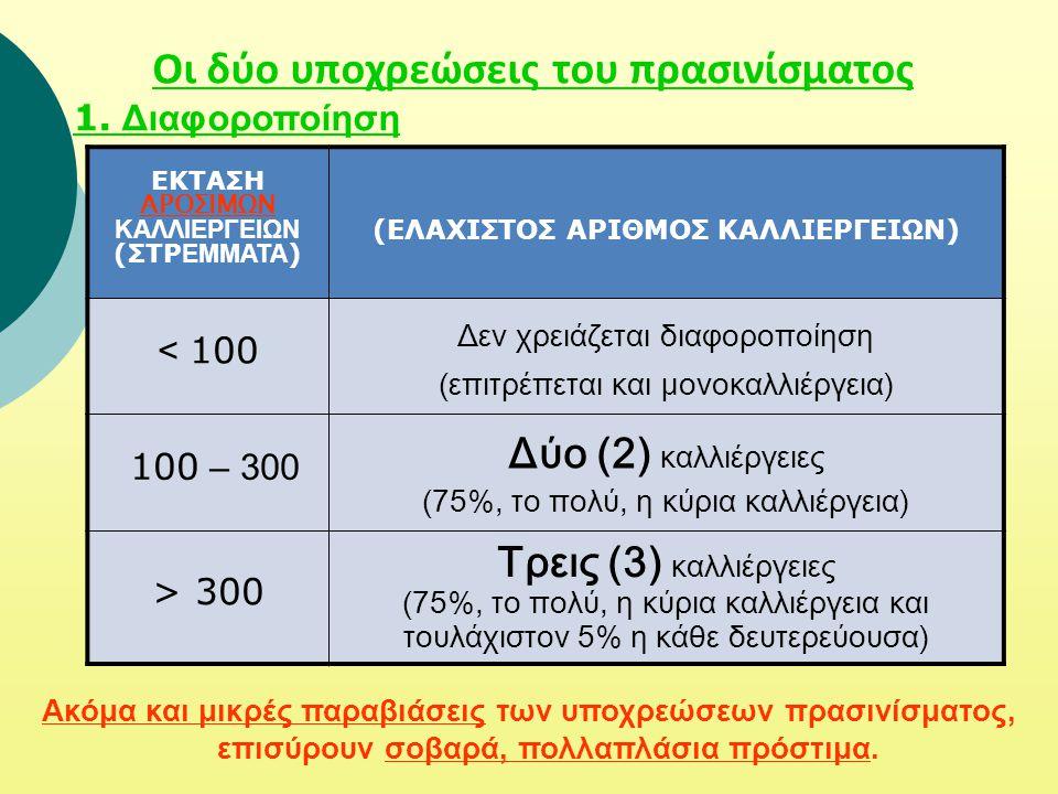 Οι δύο υποχρεώσεις του πρασινίσματος 1. Διαφοροποίηση ΕΚΤΑΣΗ ΑΡΟΣΙΜΩΝ ΚΑΛΛΙΕΡΓΕΙΩΝ (ΣΤΡ ΕΜΜΑΤΑ ) (ΕΛΑΧΙΣΤΟΣ ΑΡΙΘΜΟΣ ΚΑΛΛΙΕΡΓΕΙΩΝ) < 100 Δεν χρειάζεται