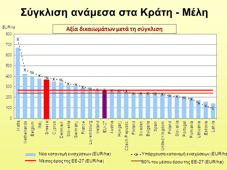 Σύγκλιση ανάμεσα στα Κράτη - Μέλη Αξία δικαιωμάτων μετά τη σύγκλιση Μέσος όρος της ΕΕ-27 (EUR/ha) 90% του μέσου όρου της ΕΕ-27 (EUR/ha) Νέα κατανομή ε