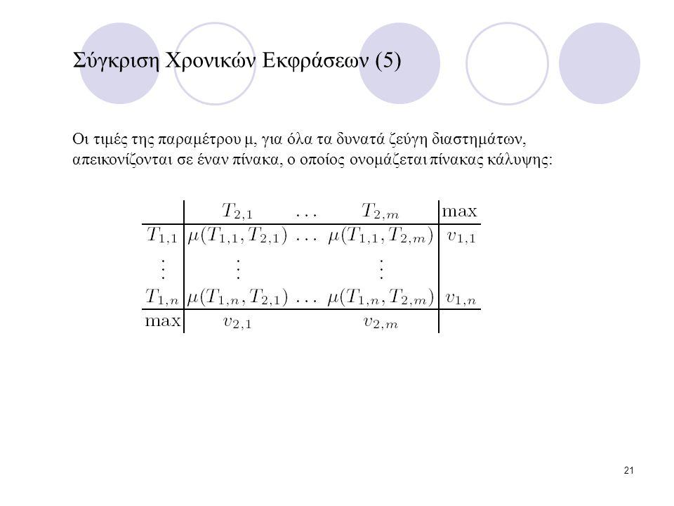 21 Σύγκριση Χρονικών Εκφράσεων (5) Οι τιμές της παραμέτρου μ, για όλα τα δυνατά ζεύγη διαστημάτων, απεικονίζονται σε έναν πίνακα, ο οποίος ονομάζεται πίνακας κάλυψης: